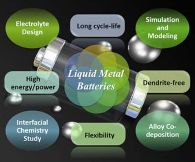 Liquid metals properties suitable for battery technology. (Source: [1].)