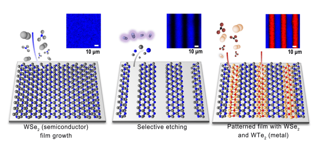 The image shows the step by step method, which starts with a film of semiconducting WSe2, followed by selective etching and growth of metal WTe2. (Image courtesy of Nature Nanotechnology.)