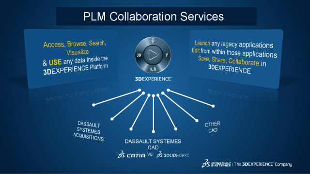 "CONSIGNED TO HISTORY. The bridge, PLM Collaboration Services, that consigns to history the problems connected to using CATIA V5 file-based data on the 3DEXPERIENCE/CATIA V6 ""zero file-based"" platform."