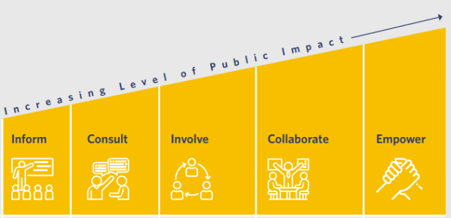 A big project, which depends on public approval, has to involve the public in several ways, from informing, getting feedback, communication and collaboration, and in the end, if all the steps are met, a public that feels empowered to make the right decision. (Picture courtesy of WSP.)