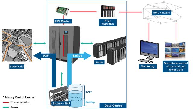 Master+ UPS doubles as grid-level energy storage. (Image courtesy of Riello UPS.)