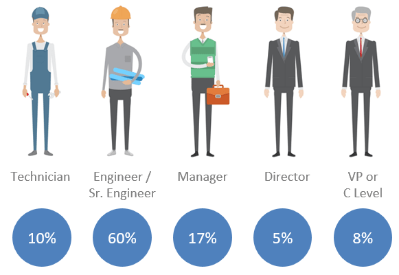 Percentages of respondents within each of the job roles.