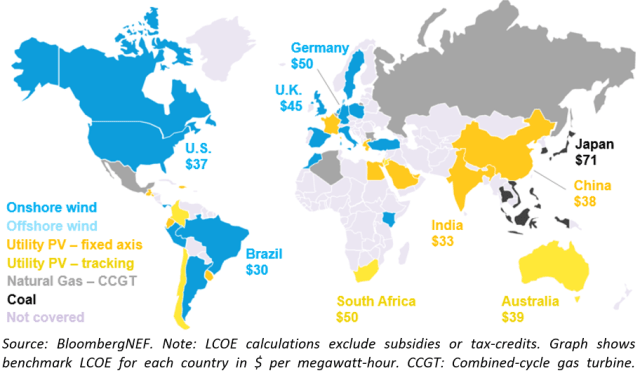 Least expensive source of new bulk electricity generation by country. (Image courtesy of BloombergNEF.)