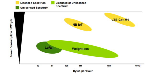 Figure 2: Comparison of Weightless FAN, LoRaWAN, LTE-M, and NB-IoT revealed Weightless LPWAN sends data with less milliwatts per byte. (Image courtesy of Guidehouse Insight.)