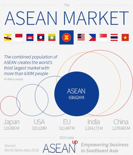 The ASEAN region is the world's third largest market. (Image: aseanup.com.)