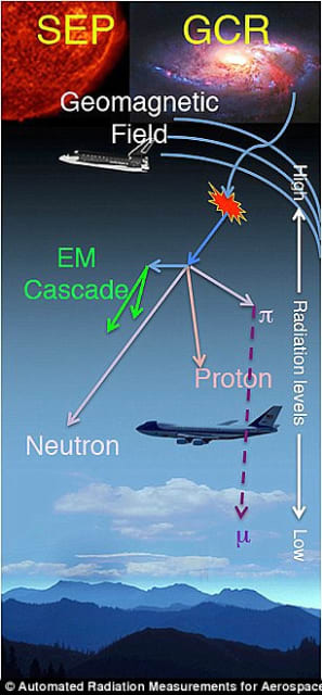 Galactic cosmic rays and solar energy particles create problems for aircraft electronics.