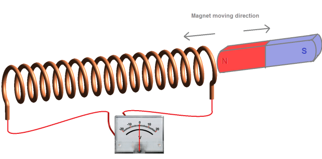 Illustration of Faraday's Law. (Image courtesy of the author.)