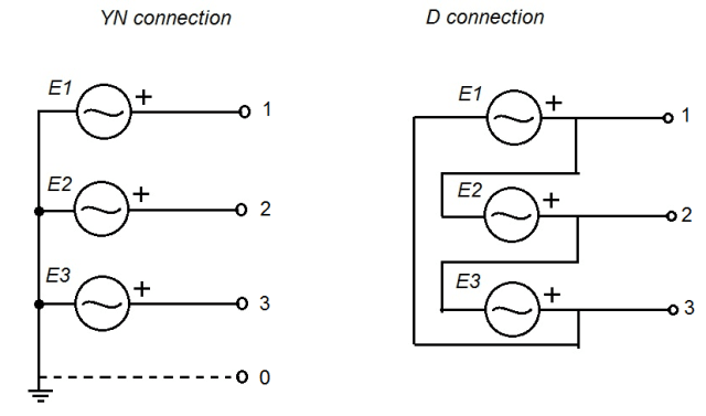 generator winding connection: yn-left and d-right  (image courtesy of