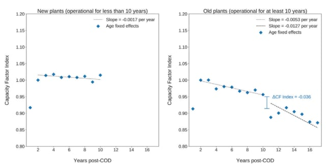 "Annual performance of newer wind farms compared to older wind farms. (COD = Commercial Operation Date.) Image courtesy of Hamilton et al., ""How Does Wind Project Performance Change with Age in the United States?,"" Joule (2020)."