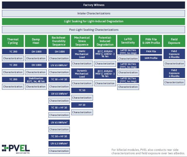PVEL's PQP testing process for PV modules. (Image courtesy of PVEL.)