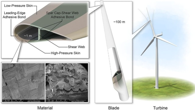 Flexible blades cause damage at the nanoscale level. Image courtesy of NREL.