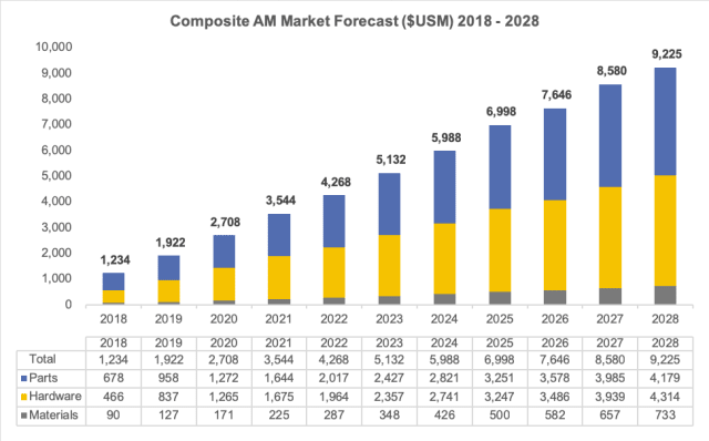 The composite AM opportunity can grow to a nearly $10 billion in yearly global business. (Image courtesy of SmarTech Publishing.)