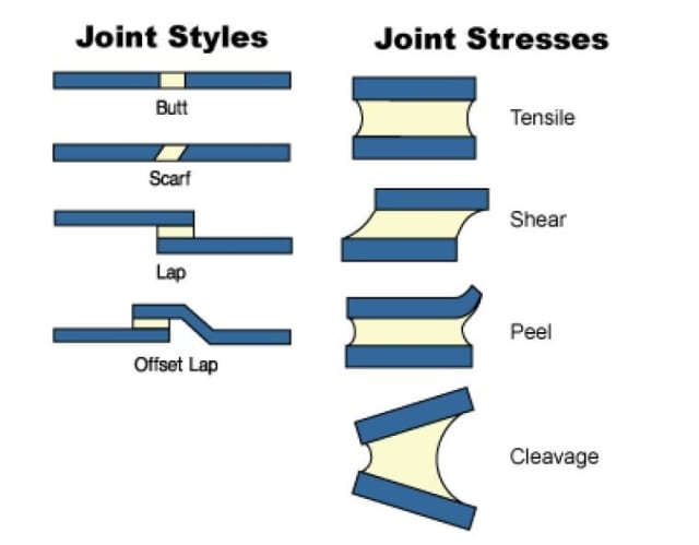 Joint styles and stresses. (Image courtesy Master Bond.)