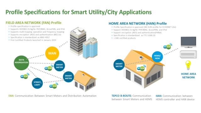 Figure 3: In addition to the smart grid connection, Wi-SUN FAN can leverage its technology to serve smart metering, smart lighting, and smart parking in future smart cities. (Image courtesy of Wi-SUN.)