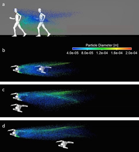 Running 1.5 m, some regions' idea of a safe distance, behind another runner will have you breathing many of the smaller diameter droplets exhaled by the leading runner, but being 1 m off to the side makes and you encounter no droplets. (Picture courtesy of Dr. Bert Blocken.)