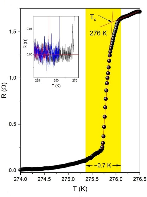 Superconducting transition temperature of 276 K at 272 GPa. (Image courtesy of Nature.)