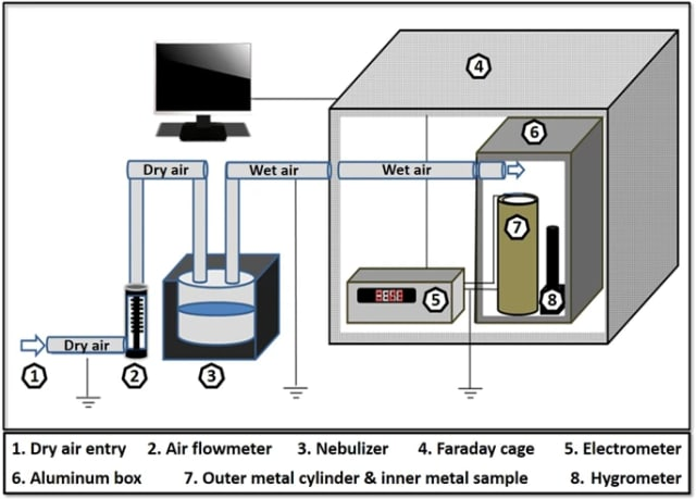 The experimental setup used by researchers. (Image courtesy of Lax, Price and Saaroni.)