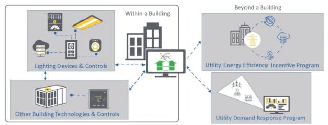 Examples of interoperability. (Image courtesy of DesignLights Consortium.)