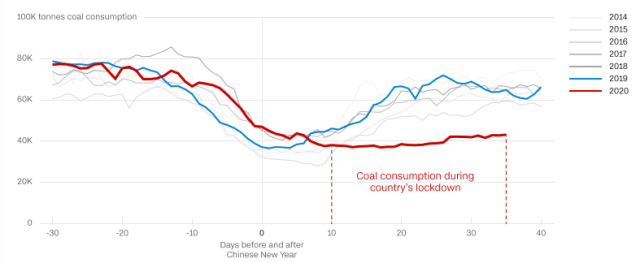 Consumption of Chinese coal takes a dive after cities locked down and powerplants and factories stopped operating. (Image courtesy of CNN.)