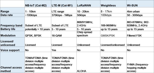 LPWAN comparison chart. (Source: Tech Idea.)