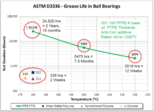 The ASTM D3336 evaluates the endurance life of greases in ball bearings at high speeds and temperatures. These results are for a lightly loaded 6204 bearing at 10,000 rpm. The test cycle was 20 hours on and 4 hours off. (Image courtesy of Steve Johnston/Chemours.)