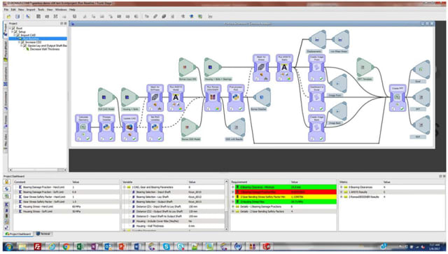 DEVELOPING SIMULATION APPS. Comet is developing simulation apps that extract data from CAD systems. The solution's capabilities for managing mixed fidelity models, different data types and various representations of the same product or assembly for simulation purposes are important for simulation management across systems engineering disciplines. The ability to extract intelligence from simulation models and results – rather than simply managing data at the file level – is also a significant benefit compared to other SPDM systems on the market. The Comet workspace is shown in the picture. The large area shows the simulation process tree that is automated, with goals reached/not-reached shown in green/red.
