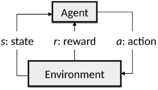 Reinforcement learning is a closed-loop control system. (Image courtesy of Energies.)