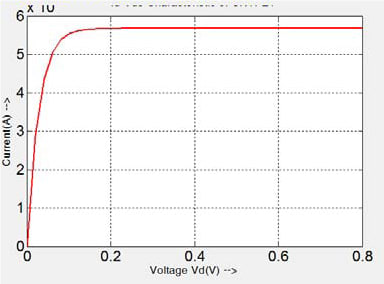 Drain current-voltage characteristics of planar CNTFET. Source: Ram Babu; Reference [2].