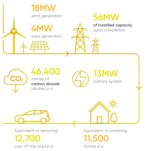 An infographic showing the microgrid's renewable energy. (Not shown is a 21 MW gas/diesel generator.) (Image courtesy of EDL Energy.)