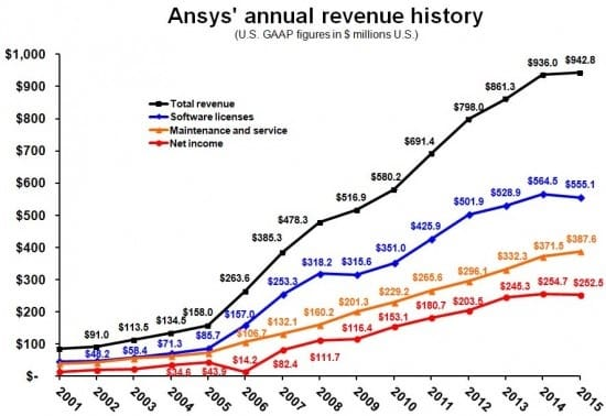 Figure 1: ANSYS' revenue history from 2001, just after Jim Cashman became CEO, until 2015. Net income has dropped only twice within his tenure, and total revenue went from under $100 million to just shy of $1 billion. (Image courtesy of Graphic Speak.)