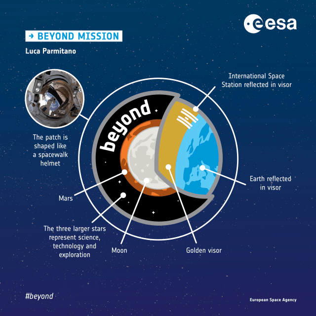 In April of 2018, Luca Parmitano and his crew announced the name of their mission: Beyond. (Image courtesy of ESA.)