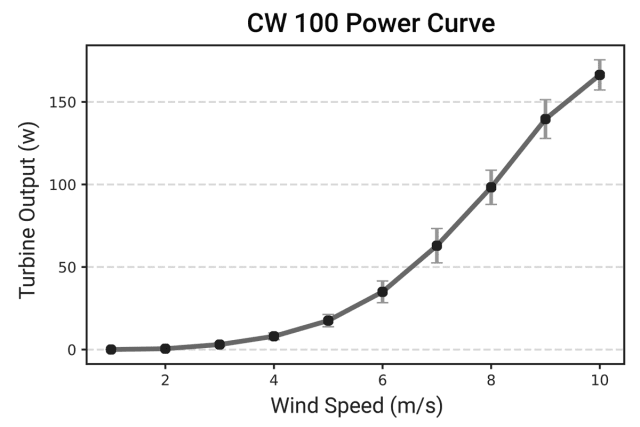 The Freya's power curve. (Image courtesy of IceWind.)