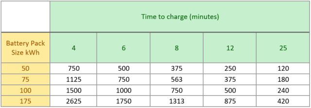 Charging power (kW) required to charge battery of x capacity in y minutes.