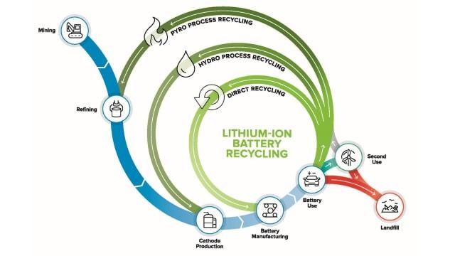 A circular economy for EV batteries. Image credit: Argonne National Laboratory.