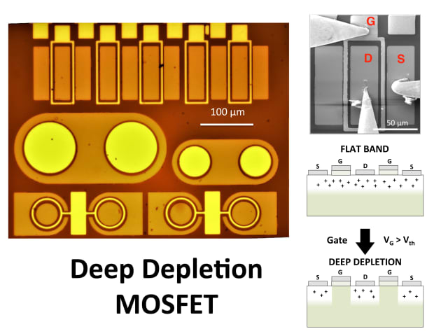 Left: Optical microscope image of the MOSCAPs and diamond deep depletion MOSFETs (D2MOSFETs) of this work. Top right: Scanning electron microscope image of a diamond D2MOSFET under electrical investigation. S: Source, G: Gate, D: Drain. Bottom right: D2MOSFET concept. The on-state of the transistor is ensured thanks to the accumulation or flat band regime. The high mobility channel is the boron-doped diamond epilayer. The off-state is achieved thanks to the deep depletion regime, which is stable only for wide bandgap semiconductors. For a gate voltage larger than a given threshold, the channel is closed because of the deeply and fully depleted layer under the gate. (Image courtesy of Institut NÉEL.)