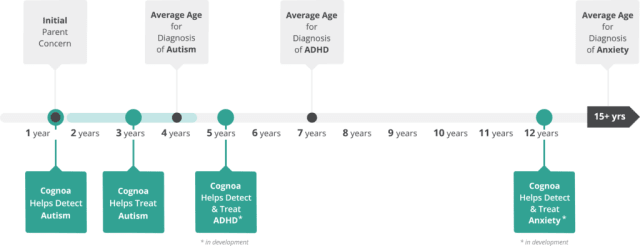 The average age of a patient's autism diagnosis has remained at 4.3 years of age for over 15 years. (Image courtesy of Cognoa.)