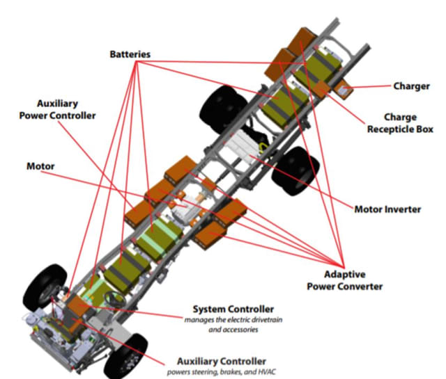 Image courtesy of Motiv Power Systems