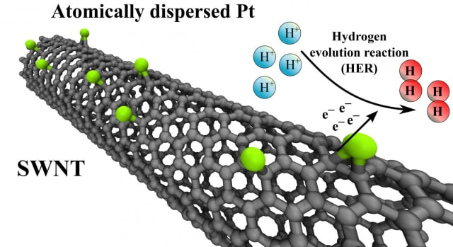 DFT (density functional theory) suggests that carbon nanotubes stabilize single platinum atoms and that hydrogen evolution reaction takes place more efficiently on their surfaces, compared to conventional platinum nanoparticles. (Image courtesy of Aalto University.)