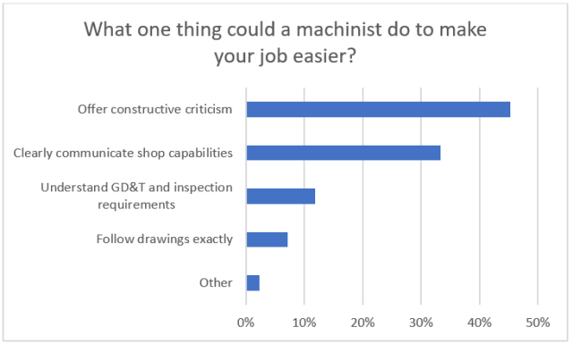 Why Every Engineer Should Learn Machining