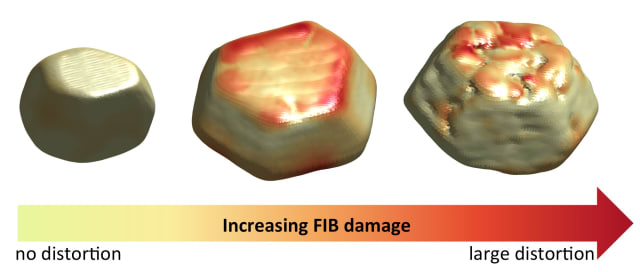 FIB distortion. The gold crystals studied in this research. The left crystal was not machined using FIB, the central crystal was exposed to a low FIB dose, while the right crystal was machined extensively. The crystal surface is colored according to the distortion of the crystal lattice caused by FIB milling. Yellow indicates no distortion while red shows highly distorted regions. Clearly even small amounts of FIB damage have a dramatic effect, and extensive FIB milling causes complex distortion patterns. (Image courtesy of Oxford University.)