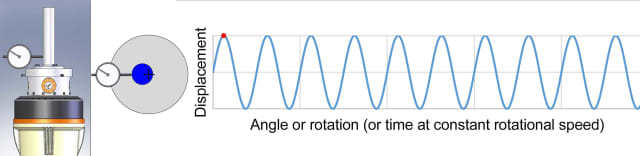 When a poorly aligned shaft is rotated, the resulting axial displacement follows a sine wave.