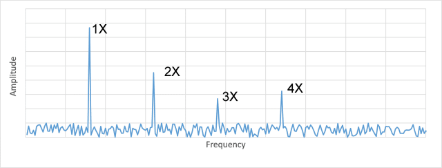 Spectral plot showing the frequency and amplitude of the main sources of vibration.