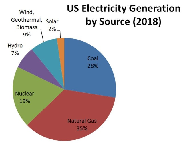 Figure 3. Electricity sources in 2009 compared to 2018. (Image courtesy of EIA.gov.)