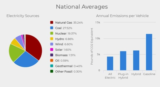 Figure 6. Annual emissions based on vehicle types.  (Image courtesy of the U.S. Department of Energy.)