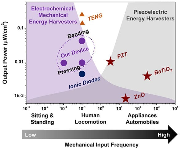 Graph showing the operating ranges of different types of energy harvesting devices. The red stars denote piezoelectric devices that use crystals which produce electricity when deformed. The blue circle represents another solid-state device called an ionic diode that generates electricity when compressed. The orange triangles depict triboelectric nanogenerators that produce electricity by sliding friction. The purple circles show the performance of the ultrathin strain harvester developed at Vanderbilt. (Image courtesy of Nanomaterials and Energy Devices Laboratory/Vanderbilt.)