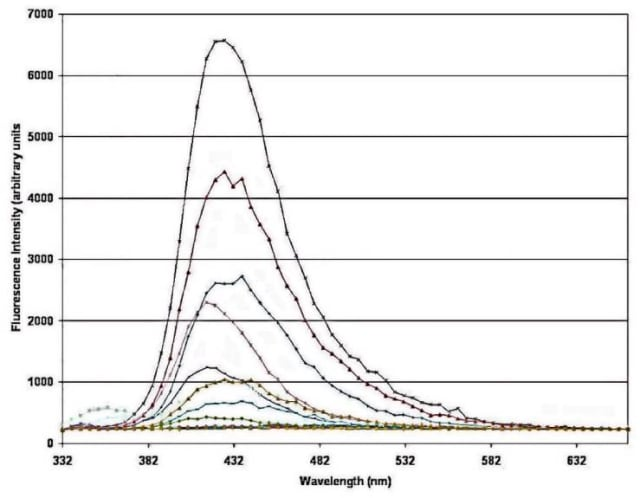 Fluorescence spectra of various types of oil after a 308nm excimer laser excitation. (Image courtesy of National Center for Biotechnology Information.)