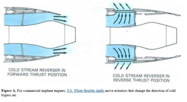 Figure A: For commercial airplane engines, S.S. White flexible shafts move actuators that change the direction of cold bypass air.