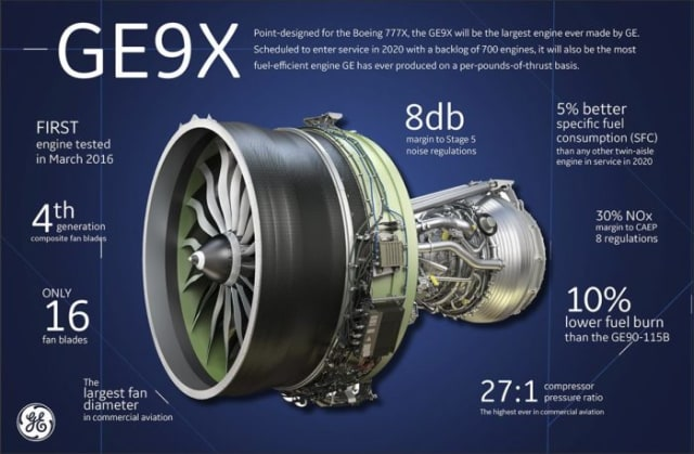 GE's Massive GE9X Engine Is Ready To Fly—At Last > ENGINEERING com