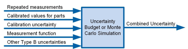 An uncertainty evaluation requires repeated measurement results, calibrated values, Type B uncertainties for the calibrated references and other influences, and a measurement function which is a mathematical model of the measurement.