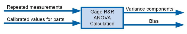 A Gage R&R Study only requires the repeated measurement results and the calibrated reference values.